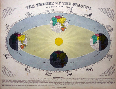 ANTIQUE MAP: THE THEORY OF THE SEASONS AND SIGNS OF THE ZODIAC.