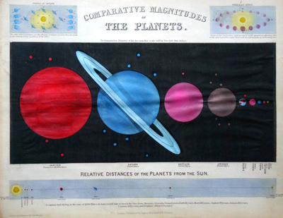 EMSLIE, John, 1813-1875 : COMPARATIVE MAGNITUDES OF THE PLANETS.